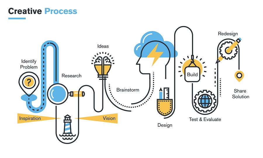 Design Creative Process